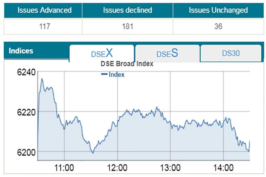 Dhaka stocks end flat after bumpy ride
