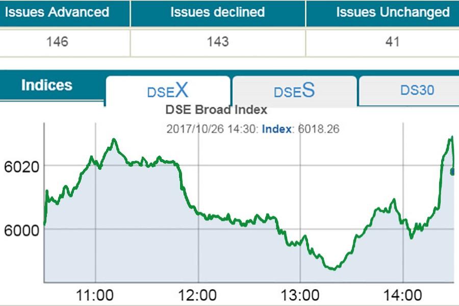 Stocks extend gaining streak