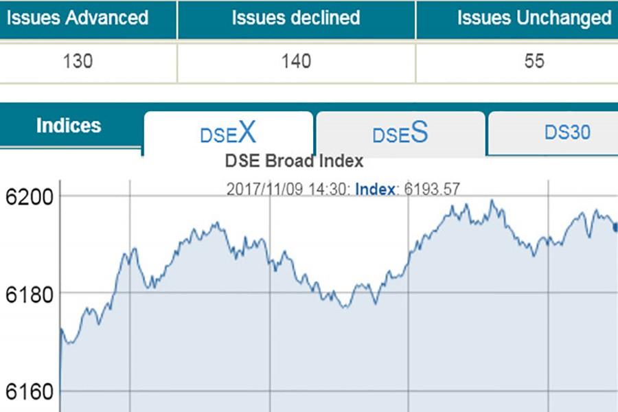 DSE turnover scales Tk 8.0b mark