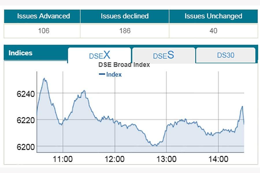 Profit booking pulls stocks down