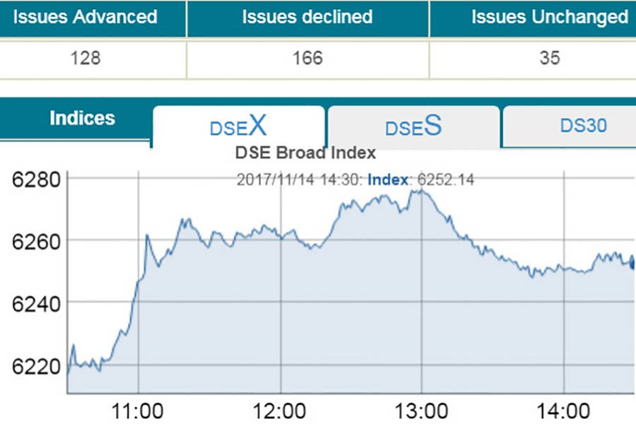 DSEX hits all-time high