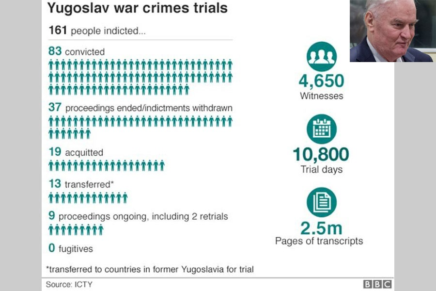 Ratko Mladic sentenced to life imprisonment over Bosnia genocide