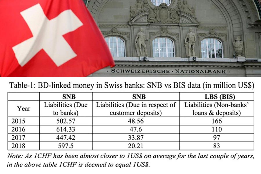 Interpreting Swiss bank data