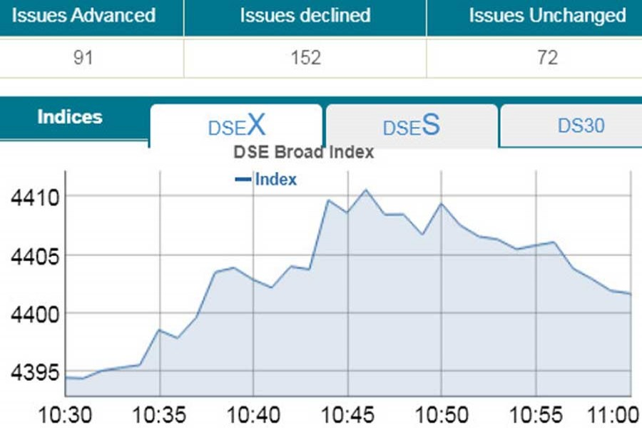 Bourses post marginal gain in early trading
