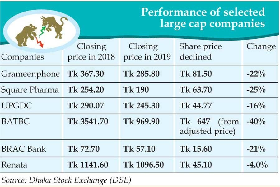Big-cap issues play havoc with erosion of prices