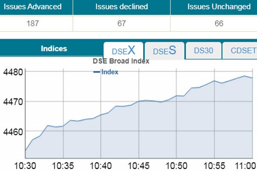 Bourses pop in early trading