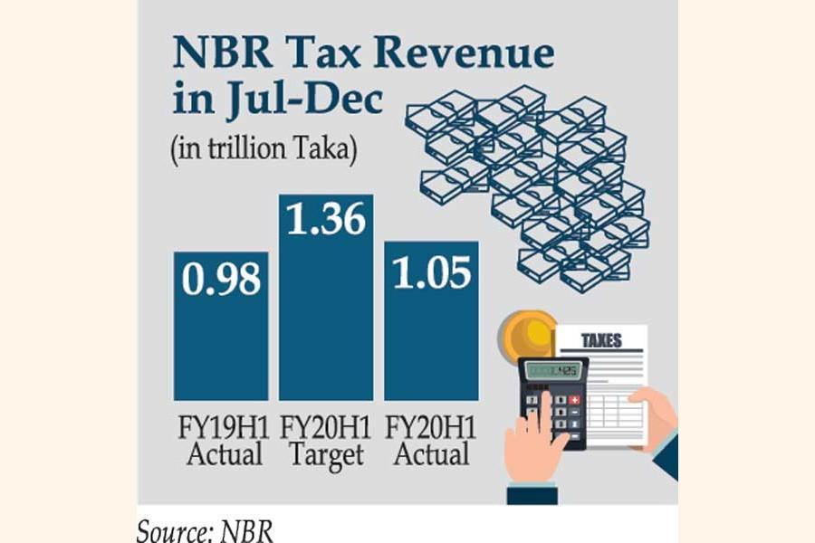 H1 tax revenue misses target by a big margin