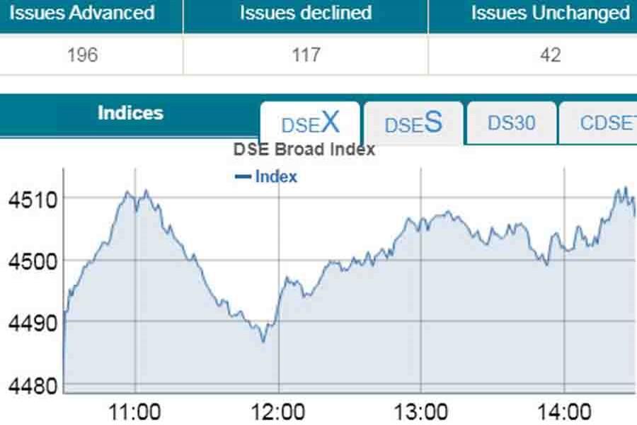 Bourses extend gaining streak