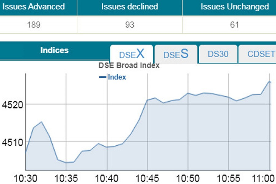 DSEX gains 20.08 points at opening