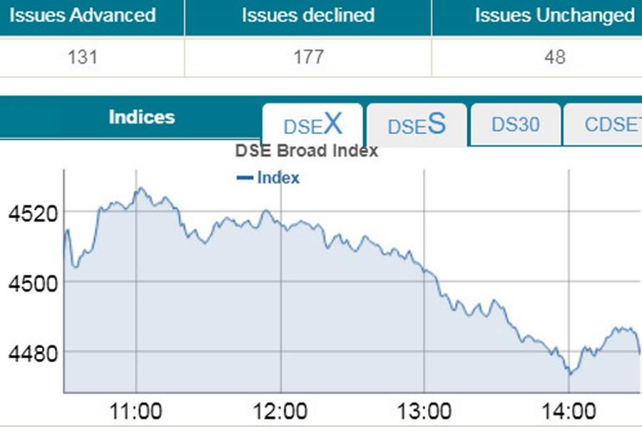 Stocks snap two-day winning streak