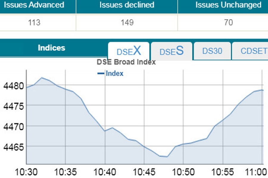 Stocks post marginal loss in early trading