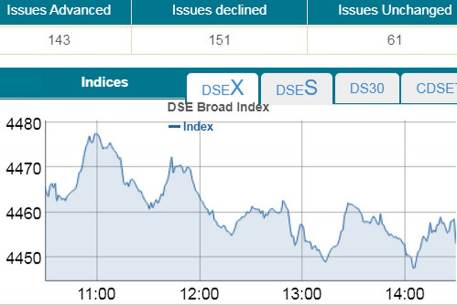 Stocks keep losing amid bumpy ride