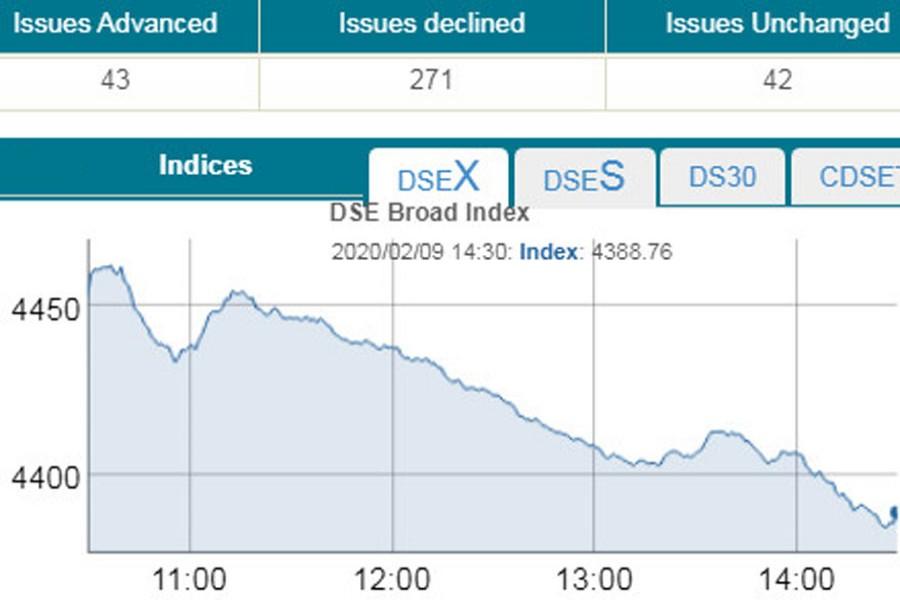 Stocks plummet amid panic sell-offs
