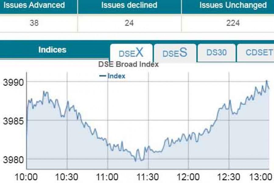 Stocks edge higher on last session of FY20