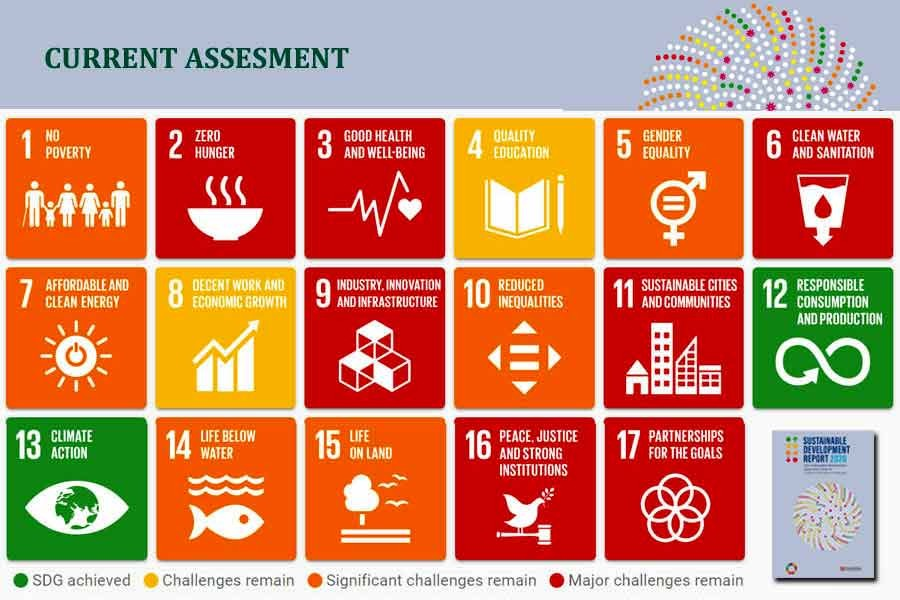 BD performs better than neighbours in SDG index