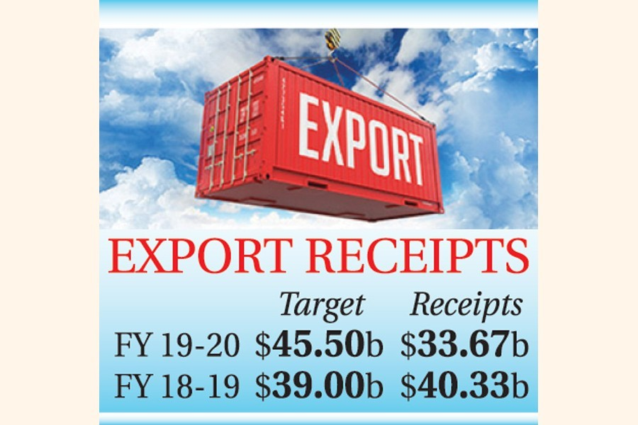 Record 17pc slide in FY '20 exports
