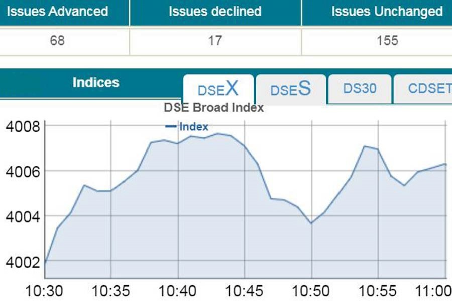 Stocks open positive as bourses back normal trading