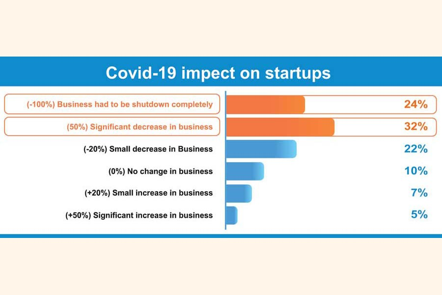 How might local startups survive this downturn?