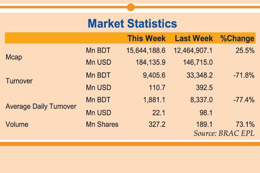 Weekly review: Stocks extend winning streak amid regulatory moves
