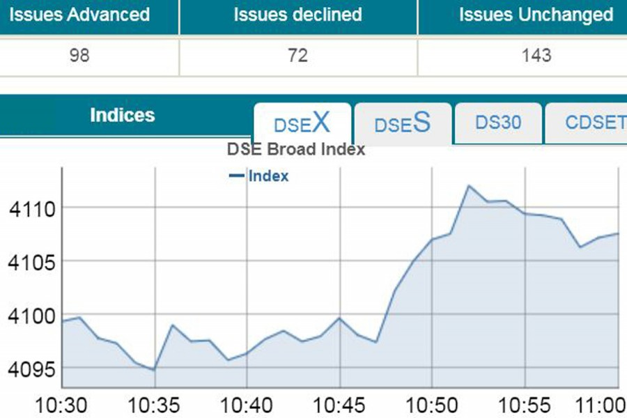 DSEX exceeds 4,100-mark in early trading