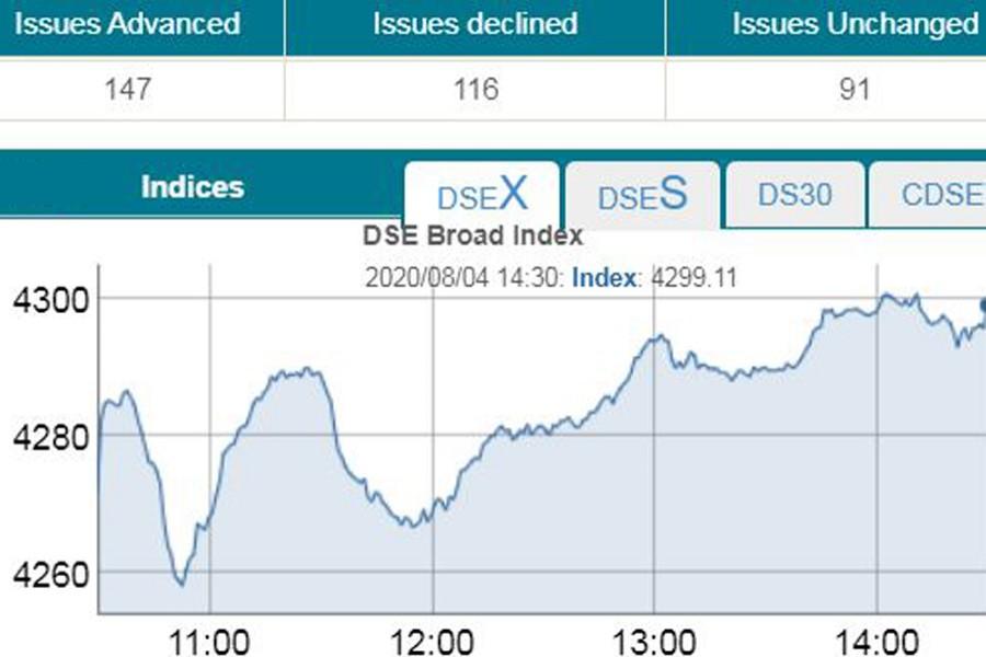 Bourses keep gaining on buying spree