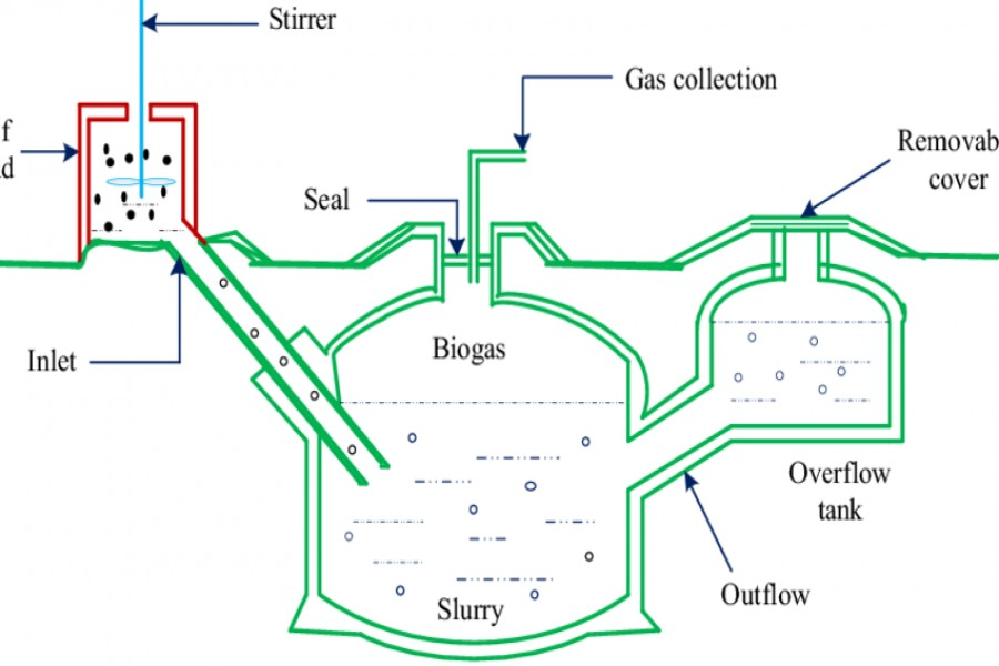 Biogas use getting popular in rural areas