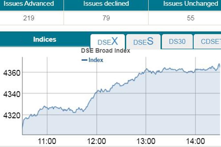 Stocks extend winning streak on buying spree