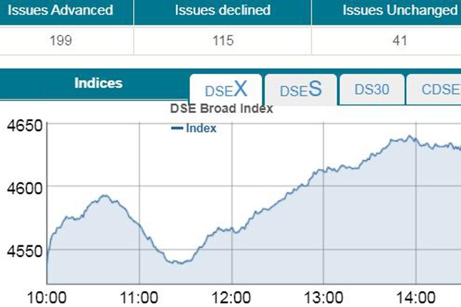 Stocks rebound strongly on regulatory moves
