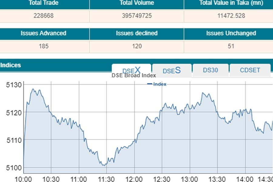 Stocks stay afloat amid rising turnover