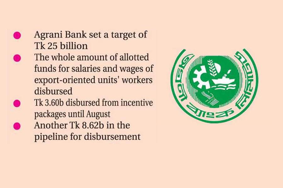 Agrani Bank supports 17,306 corona-hit enterprises, individuals