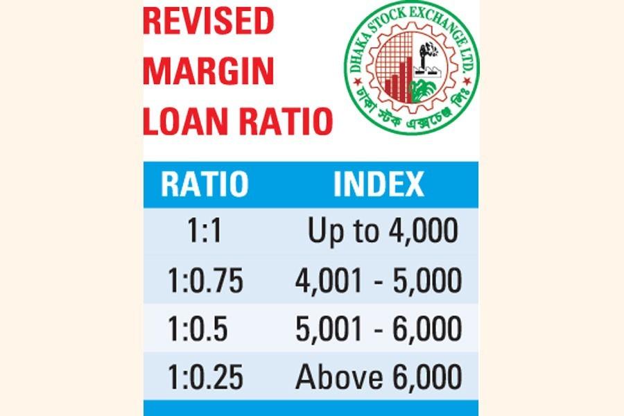 Regulator revises margin loan ratio