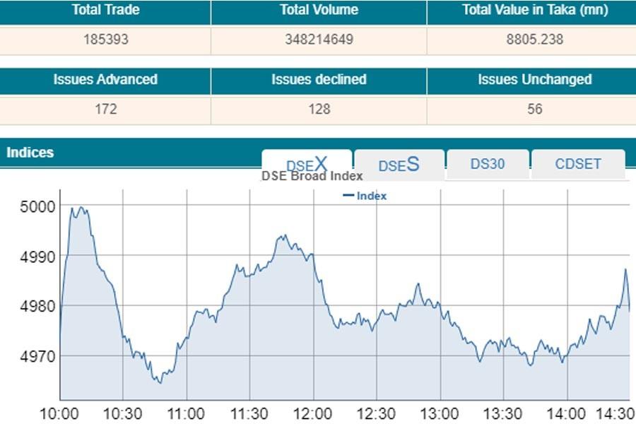 Stocks post marginal gain after bumpy ride