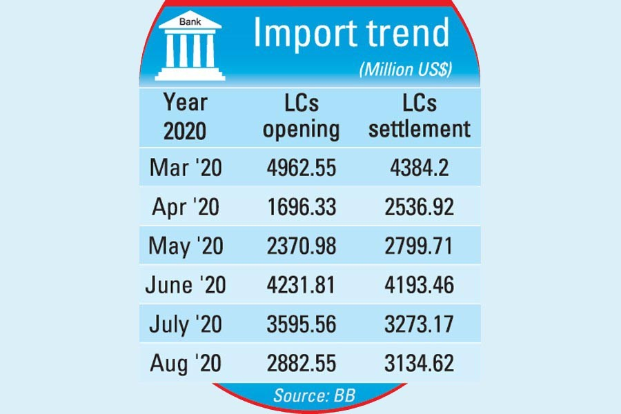 Import orders drop by 20pc in August