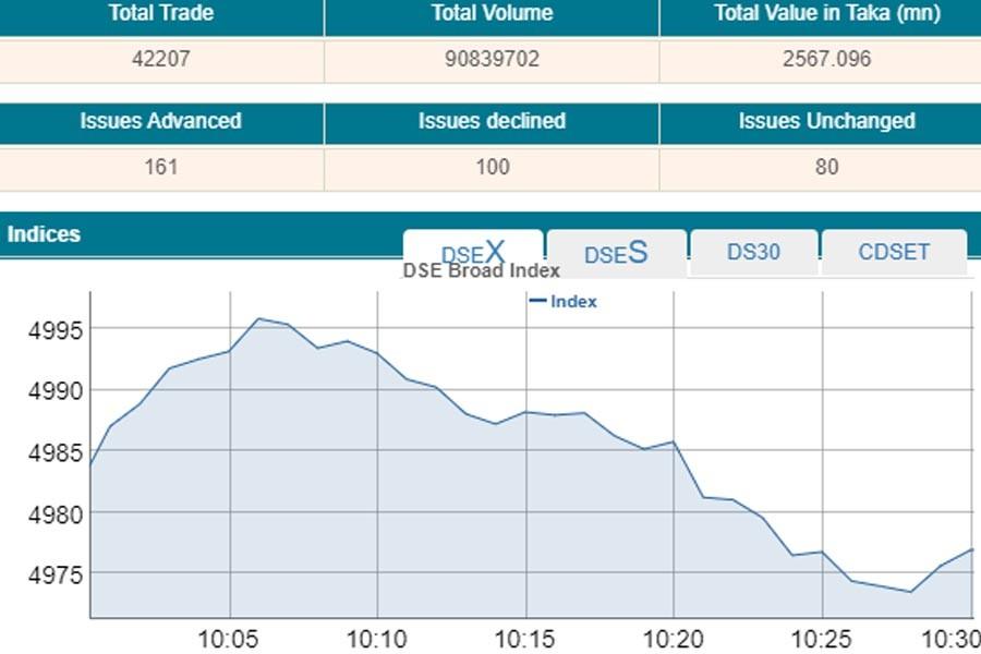 Stocks fall as investors grab profit